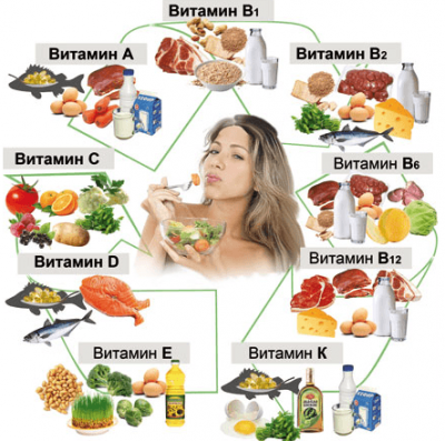 Хорошие витамины