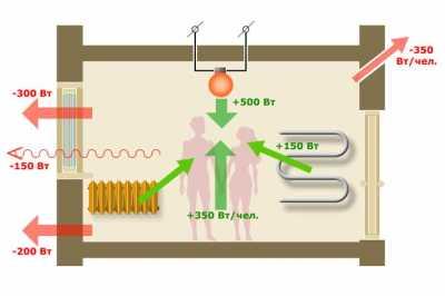 Экономия тепловой энергии